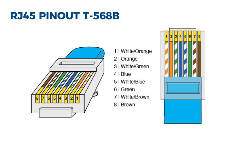 How do RJ45 connectors work?